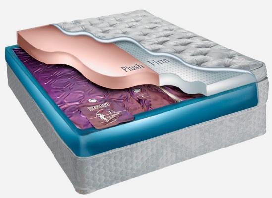 Грамотный выбор матрасов – залог крепкого сна