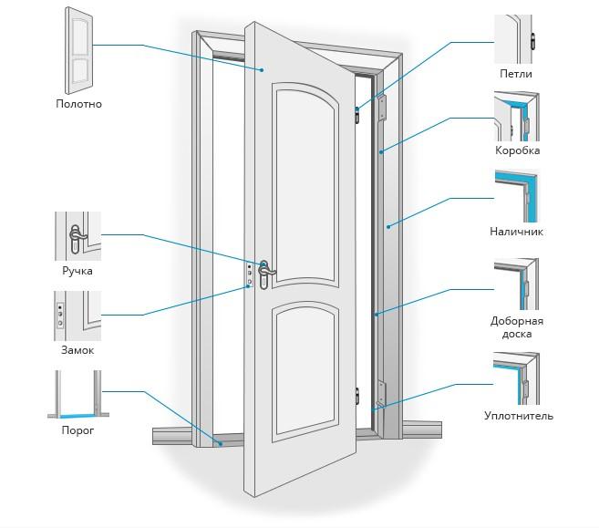 Межкомнатные двери: какую выбрать, какими они бывают, советы и рекомендации, рейтинг производителей
