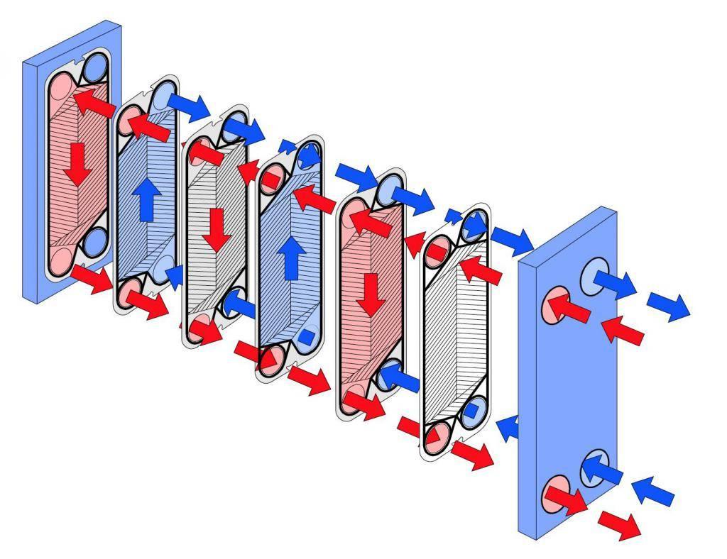 Принцип работы пластинчатого теплообменника