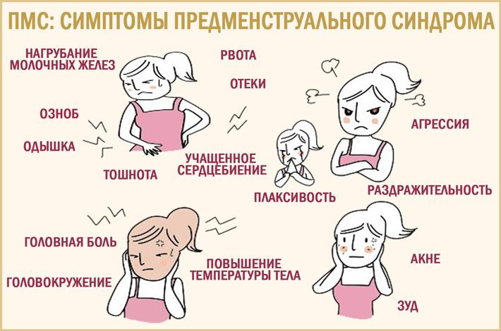 Симптомы ПМС и возможные причины нарушения цикла
