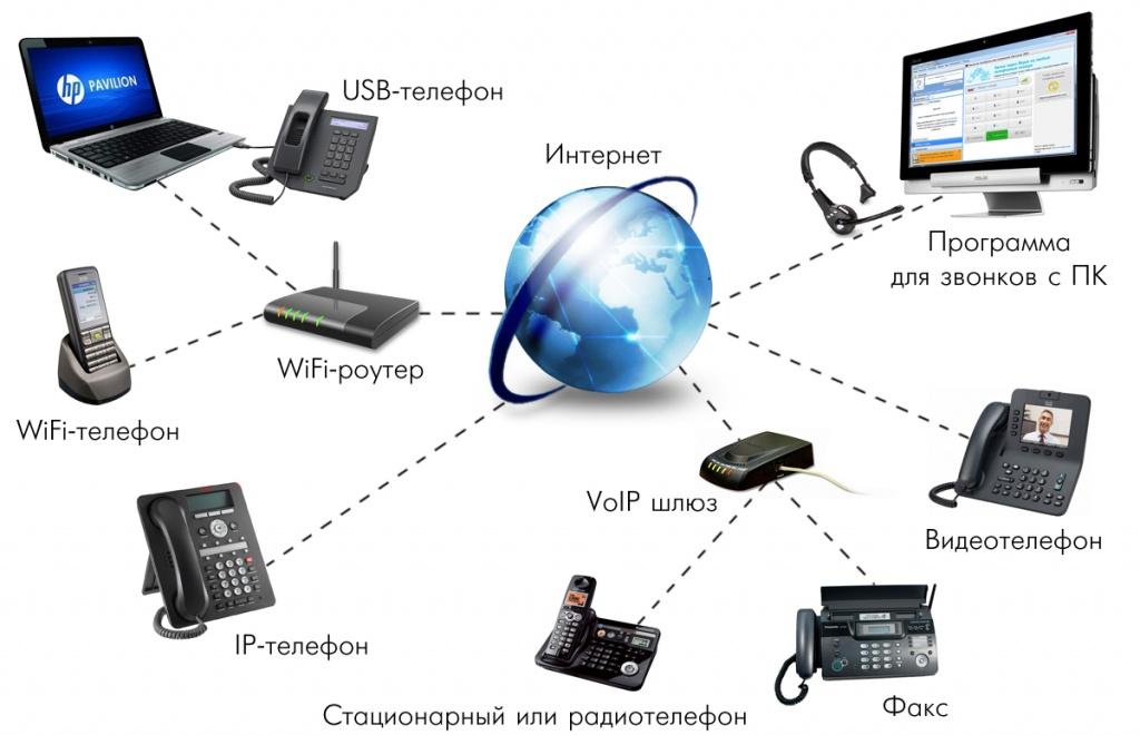 Преимущества IP-телефонии для организации
